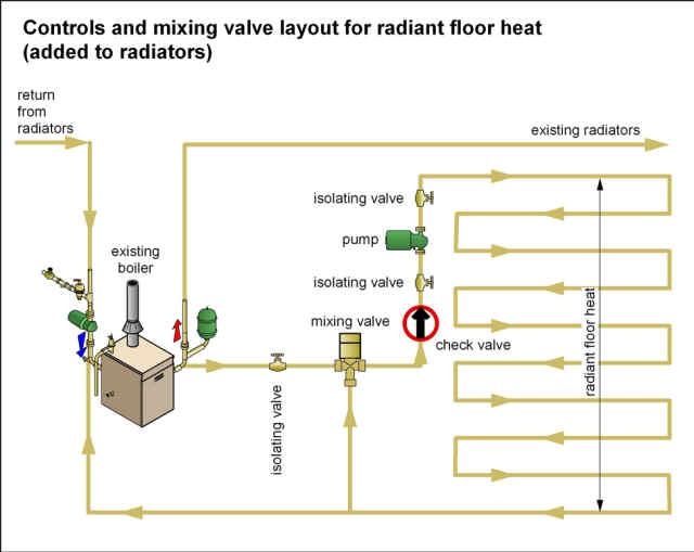 Radiant Floor Heat Thermal Imaging Leak Detection Service