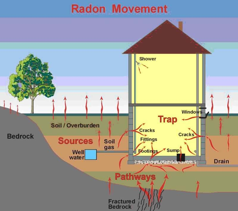NJ Radon Progeny Testing Measurement NJ Radon Gas Services Rn222 Radon Inspections